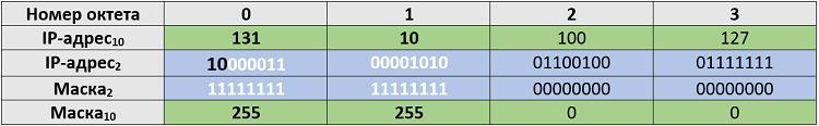 Рисунок 4.5.8 Номер сети и маска у IP-адреса класса B