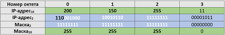 Рисунок 4.5.9 Номер сети и маска у IP-адреса класса C
