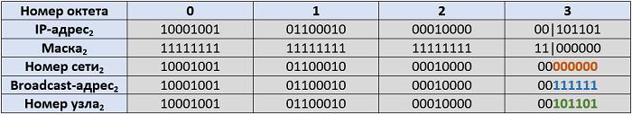 Рисунок 4.6.3 Переводим IP-адрес и маску подсети в двоичную систему счисления