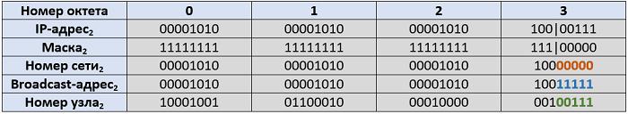 Рисунок 4.6.4 Определяем номер сети и номер узла по IP-адресу и маске