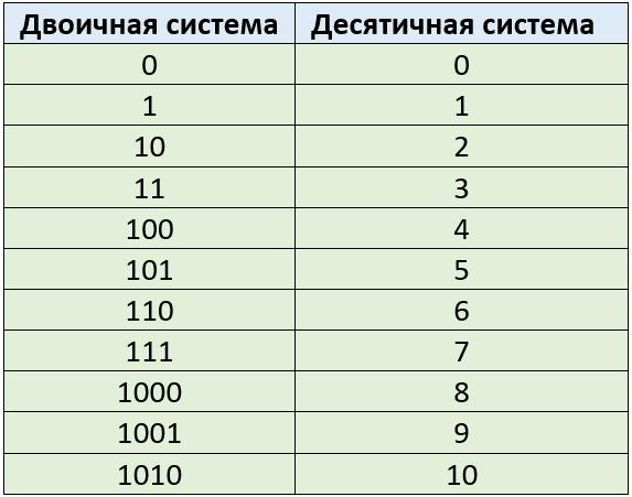 Таблица 4.4.1 Числа двоичной и десятичной системы счисления