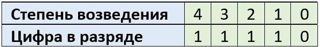 Таблица 4.4.2 Двоичное число и степень