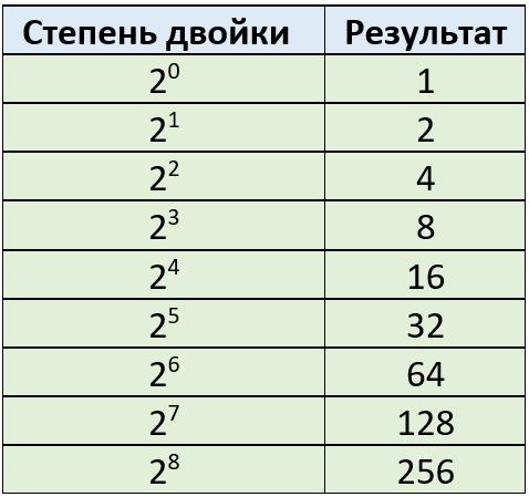 Таблица 4.4.3 Степень двойки