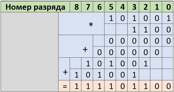 Таблица 4.4.5 Умножение двоичных чисел в столбик