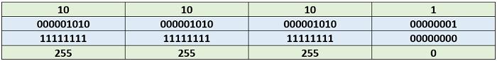 Таблица 4.8.1 Узел сравнивает свой IP-адрес с маской подсети