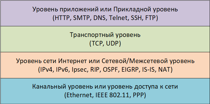 Модель стека протоколов TCP-IP