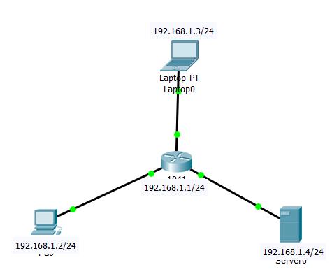 4.1.1 Пример использования IP-адресов в локальной сети