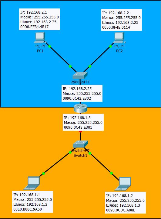 4.1.4 Схема, в которой четыре узла и две подсети и роутер
