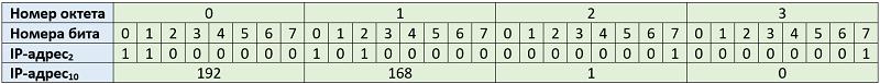 4.2.1 Номера октетов и битов в IP-адресе