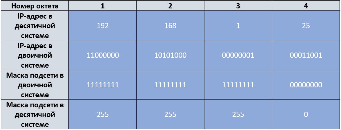 4.2.2 Переводим IP-адрес и маску подсети в двоичный вид