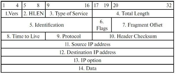 4.3.2 Заголовок IP-пакета (eng)