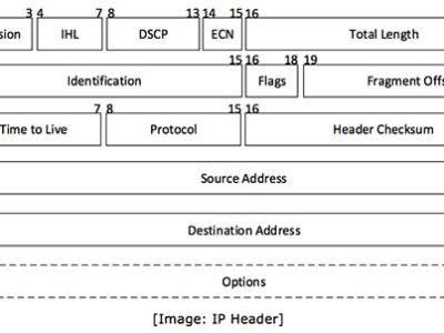 4.3 IP-пакет в протоколе IPv4. Структура, заголовок и поля в IP-пакете