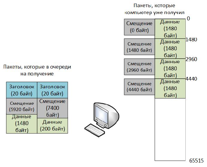 4.3.7 Компьютер принимает фрагментированный пакет