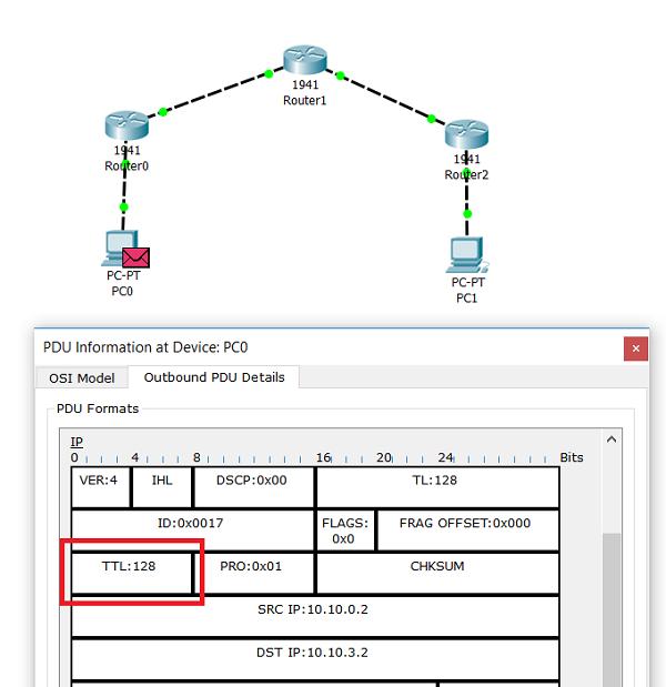 4.3.8 TTL IP-пакета на узле, который его сформировал