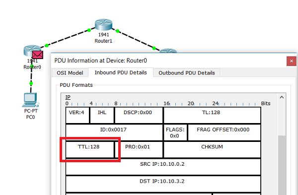 4.3.9 TTL IP-пакета на входном интерфейсе маршрутизатора