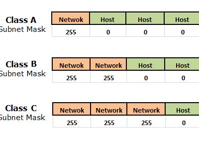 4.5 Классовые сети и классы сетей в протоколе IP. Классовая адресация в IP сетях