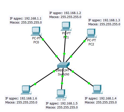 Рисунок 4.6.1 Сеть из шести узлов, в которой используется классовая адресация