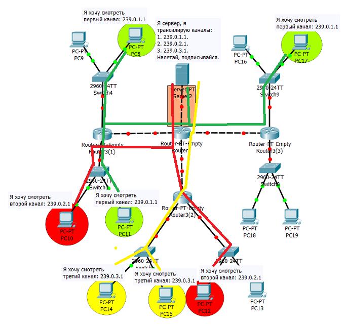 4.8.16 Схема для демонстрации Multicast взаимодействия
