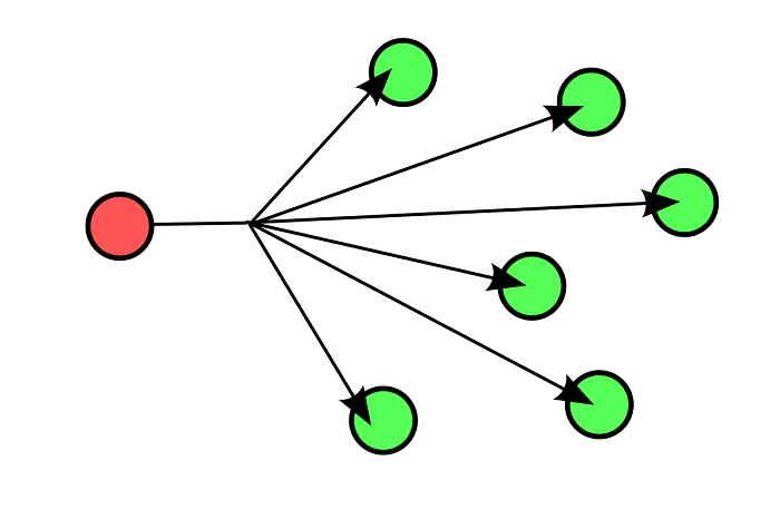 4.8.3 Broadcast взаимодействие между узлами компьютерной сети