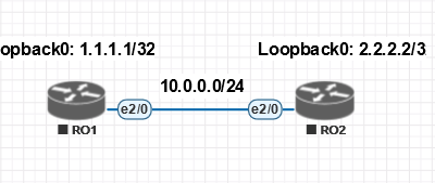 1. Основы IGP протокола OSPF класса Link-State или базовая настройка динамической маршрутизации на роутере Cisco