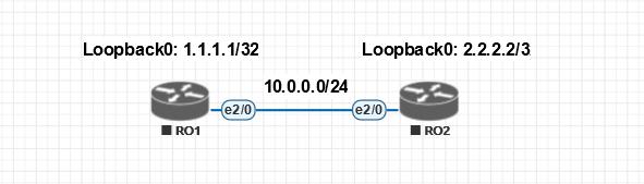 1.1 Схема для демонстрации базовой настройки протокола OSPF на оборудование Cisco