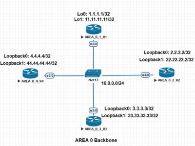 2. Соседи в OSPF и установка отношений соседства (OSPF adjacency). Выборы DR и BDR роутеров в канальной среде на примере оборудования Cisco