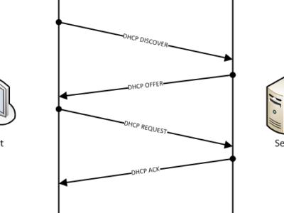 9.2 Процесс получения IP-адреса по DHCP. DHCP-клиент и DHCP-сервер