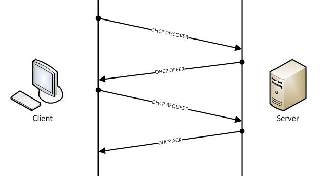 2.1 DHCP сообщения, которыми обмениваются клиент и сервер, когда клиент пытается получить IP-адрес