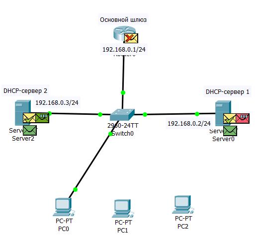 9.2.10 Запрос DHCPDISCOVER дошел до всех участников канальной среды