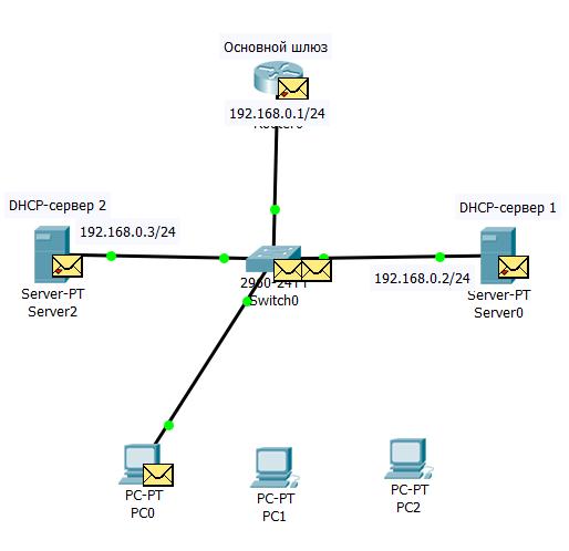 9.2.14 Сообщение DHCPOFFER от первого DHCP-сервера клиент уже получил, а от второго сервера OFFER еще в буфере коммутатора