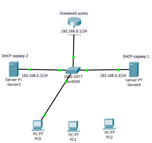 2.2 Схема сети для демонстрации взаимодействия между DHCP-клиентом и сервером