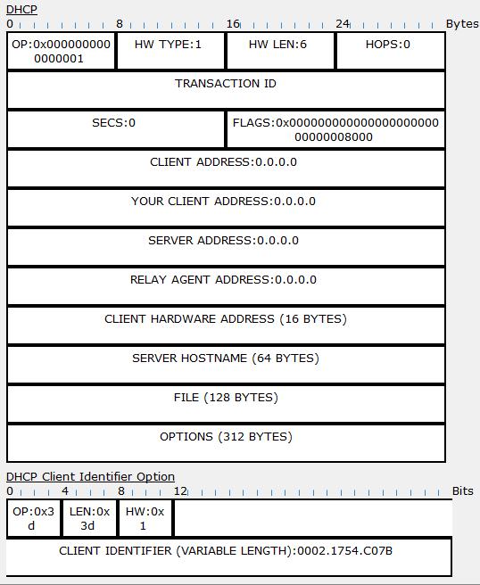 9.2.9 Структура пакета DHCPDISCOVER в Cisco Packet Tracer