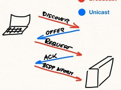9.1 Зачем нужен протокол DHCP? Что такое DHCP опции (DHCP options) и зачем они нужны?